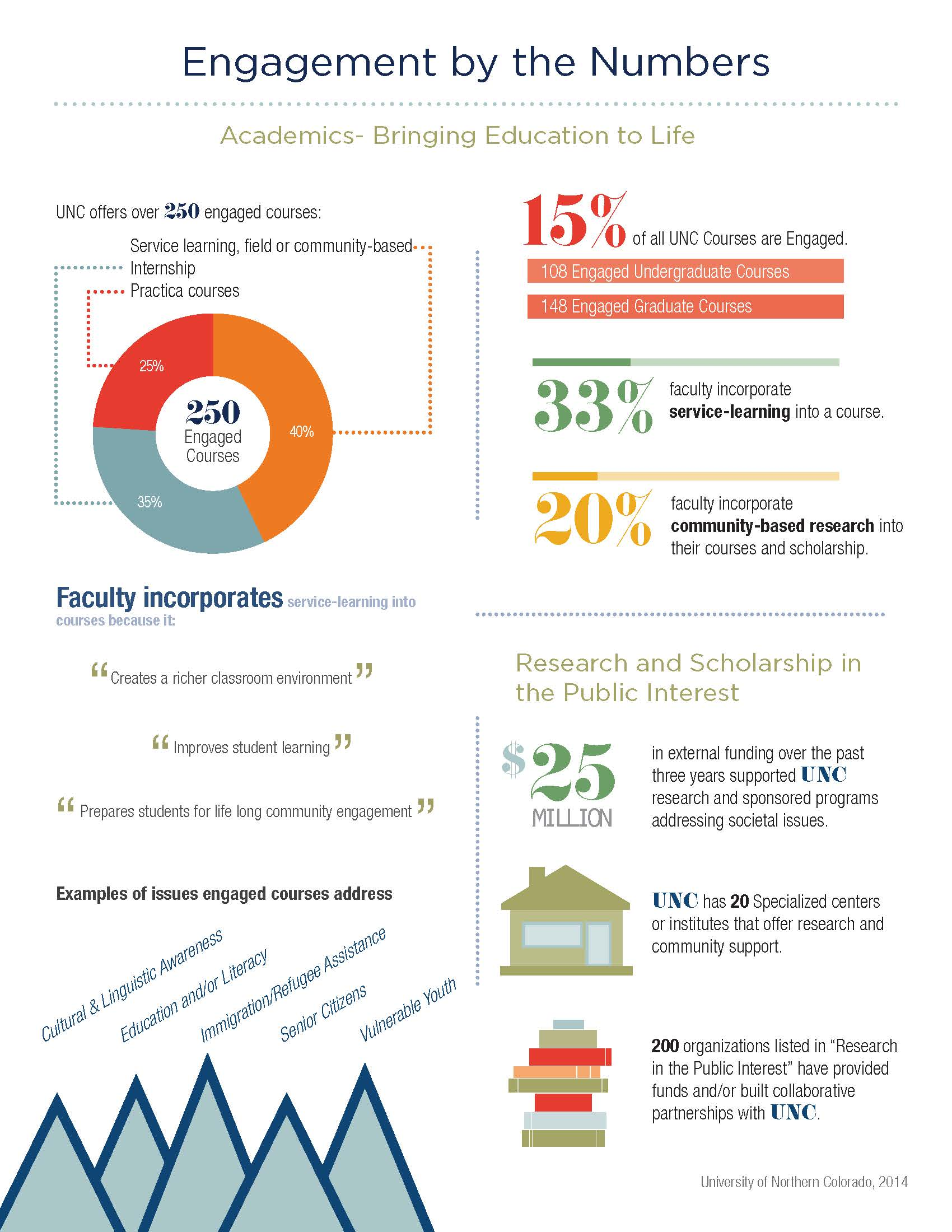 An info graphic that describes the impact of community engagement at UNC