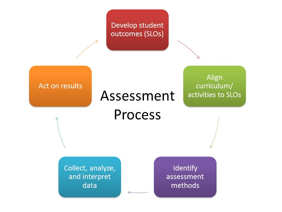 Image of the Assessment Cycle