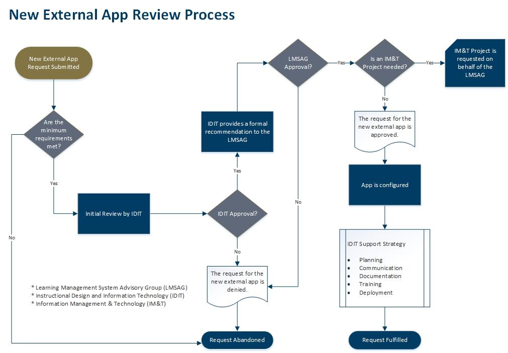 app-process