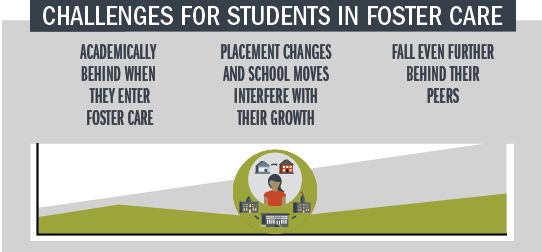 Challenges for Students in Foster Care