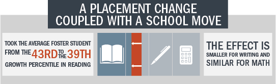 Placement Change with School Move