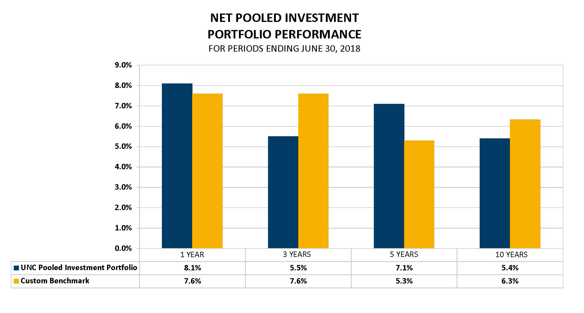 Net Pooled Investment Earnings