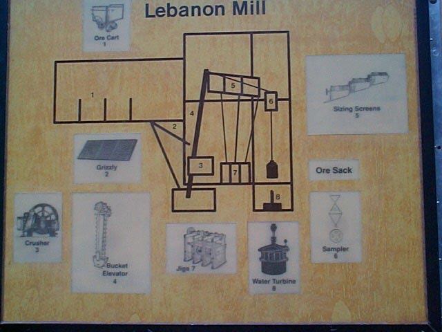 Process Of Milling Ore