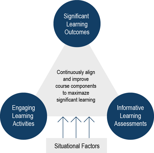 Significant Learning Outcomes