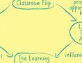 Flipped classroom diagram