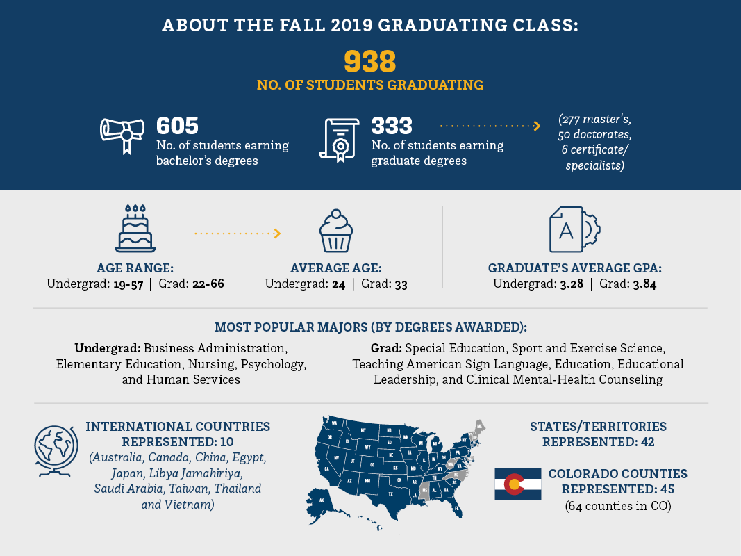 Numbers on the fall 2019 graduating class