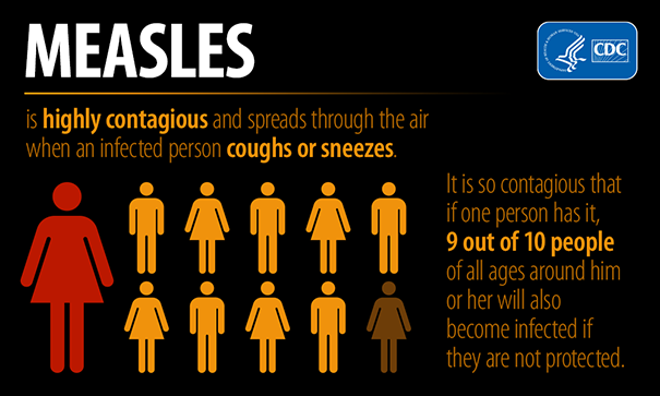Measles is Highly Contagious Measles is highly contagious and spreads through the air when an infected person coughs or sneezes.  It is so contagious that if one person has it, 9 out of 10 people of all ages around him or her will also become infected if they are not protected.  [Illustration showing an infected person infecting 9 out of 10 people if not protected]