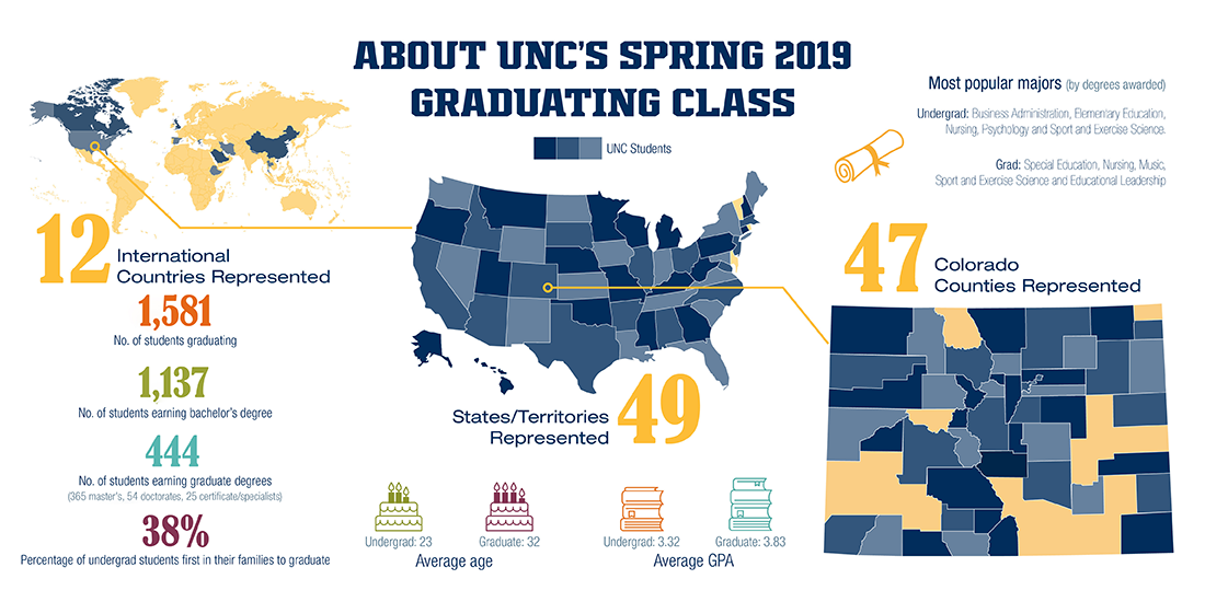 Spring 2019 commencement data