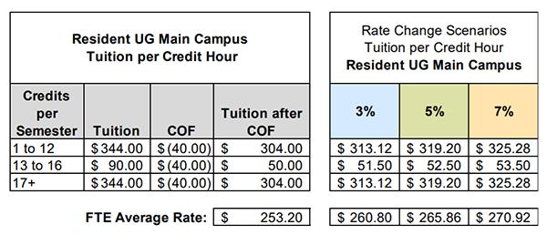 Tuition scenarios for FY21-22