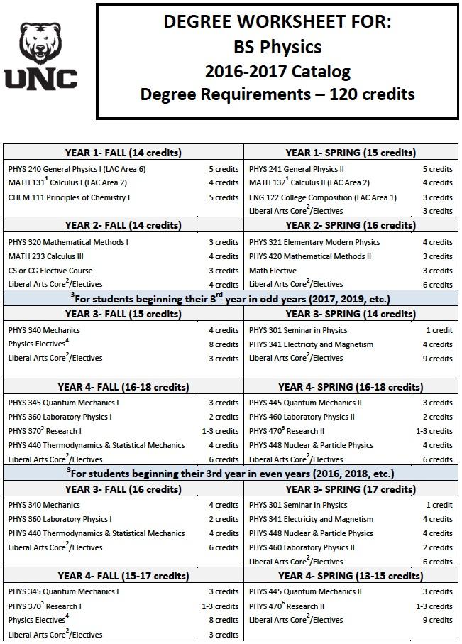 UNC Physics BS Plan