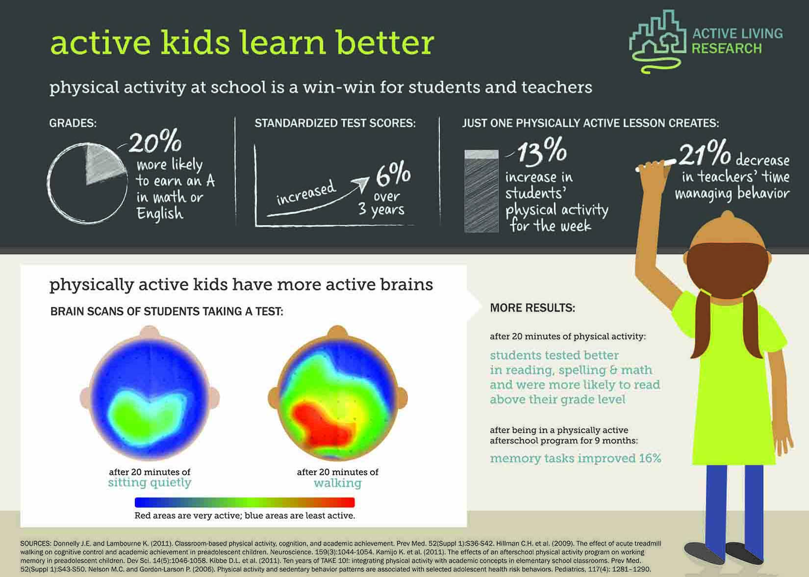 active kids learn better