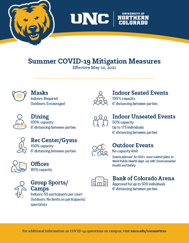 Summer mitigation COVID-19 strategies