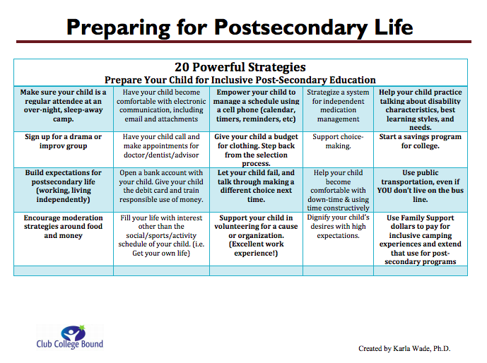 20 postsecondary strategies