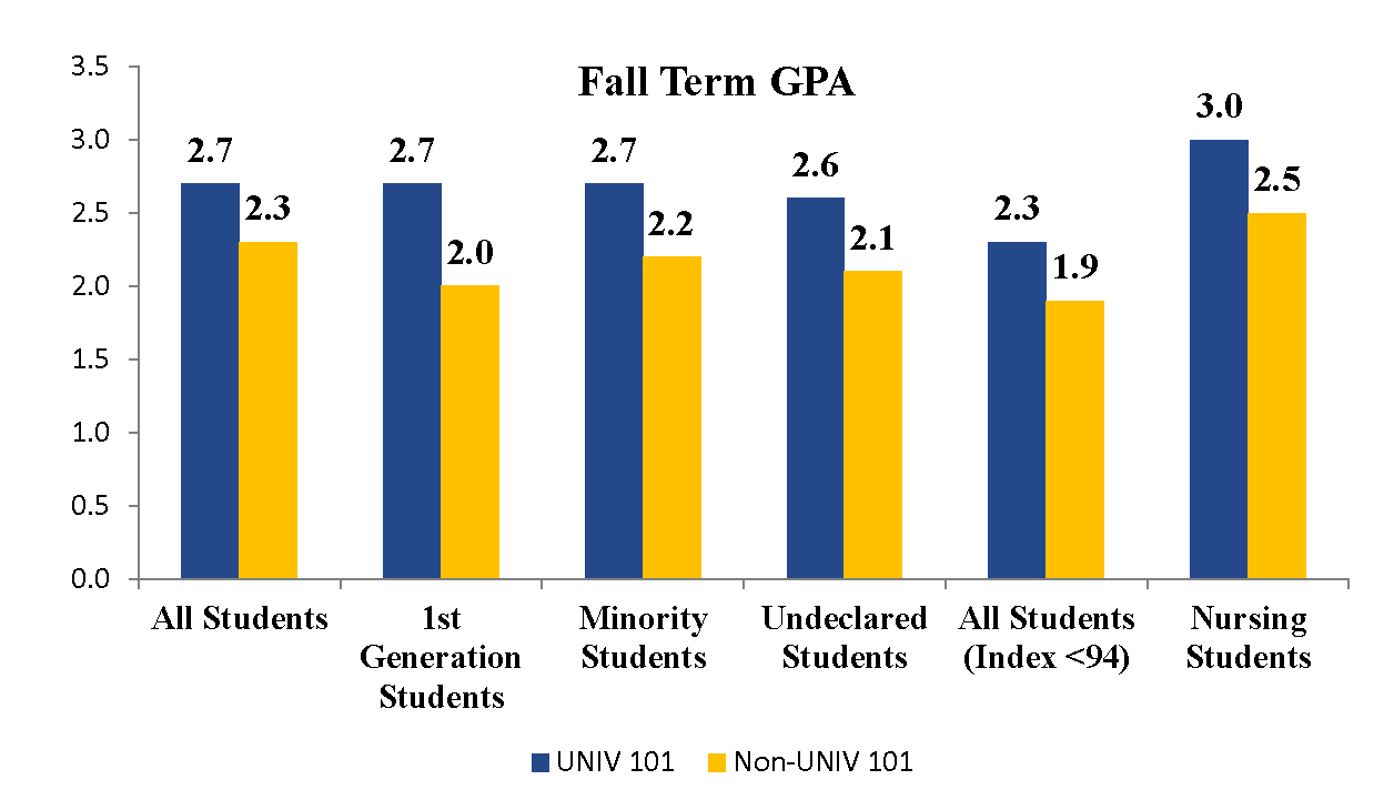 Fall Term GPA